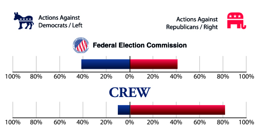 Graph of the Federal Election Commission's actions against Republicans and Democrats