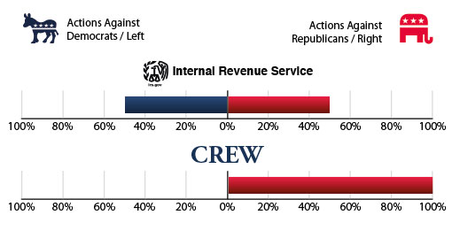Graph of the Internal Revenue Service actions against Republicans and Democrats