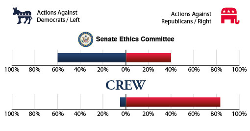 Graph of actions from the Senate Ethics Committee against Republicans and Democrats