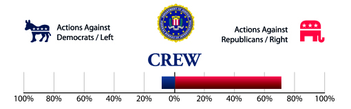 Graph of CREW's requests for investigations by the Department of Justice