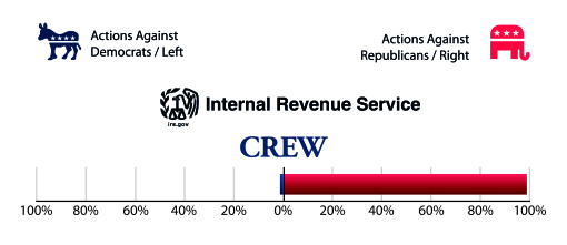 Graph of the Crew actions against Republicans and Democrats