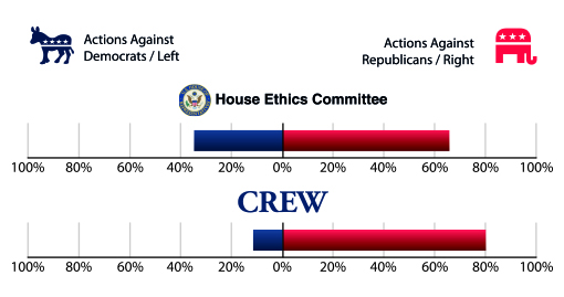 Graph of actions against Republicans and Democrats by the United States House Ethics Committee